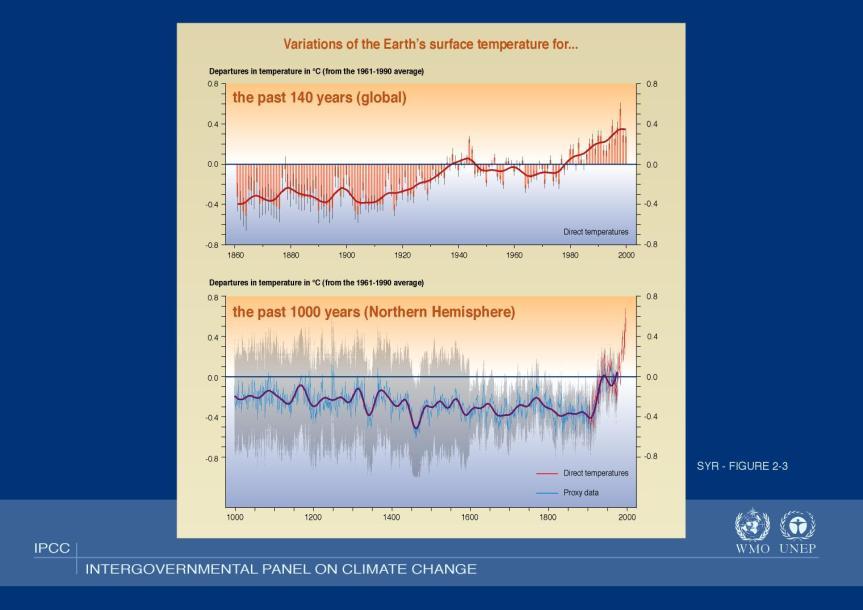 ipcc-3rd-2001-graph